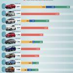 10 ôtô bán chạy nhất tháng 7 – Hyundai có đến 4 xe bán chạy toàn quốc