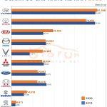 Doanh số tổng Hyundai dẫn đầu 2020